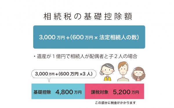 相続税の基礎控除額 3000万円+(600万円×法定相続人の数)